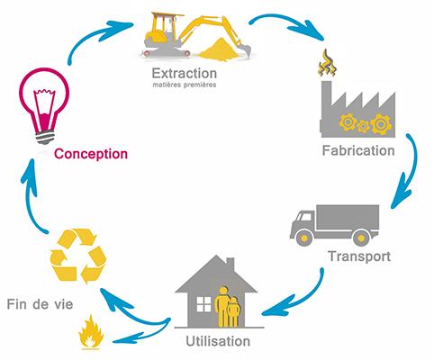 Cycle de vie de l'économie circulaire