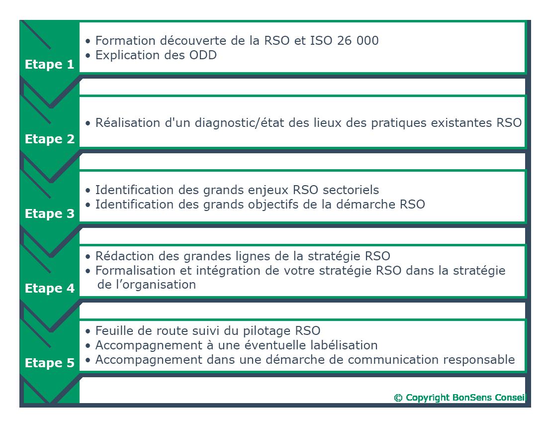 Mission BonSens Conseil : Construire votre stratégie RSO