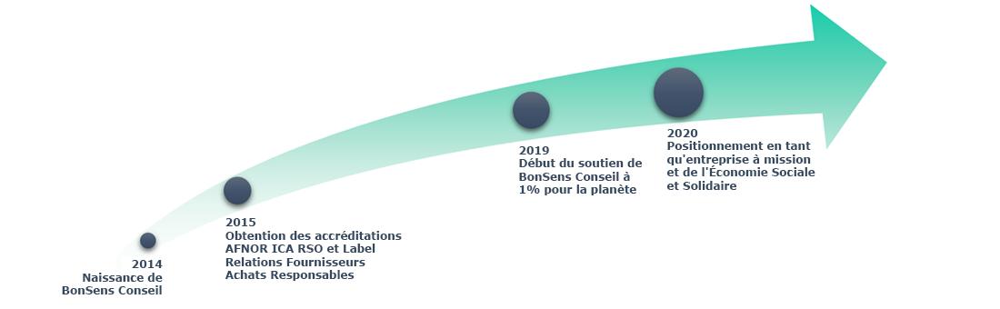 Dates clés de BonSens Conseil