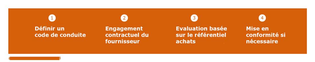 Schéma Démarche volontariste : évaluation des fournisseurs